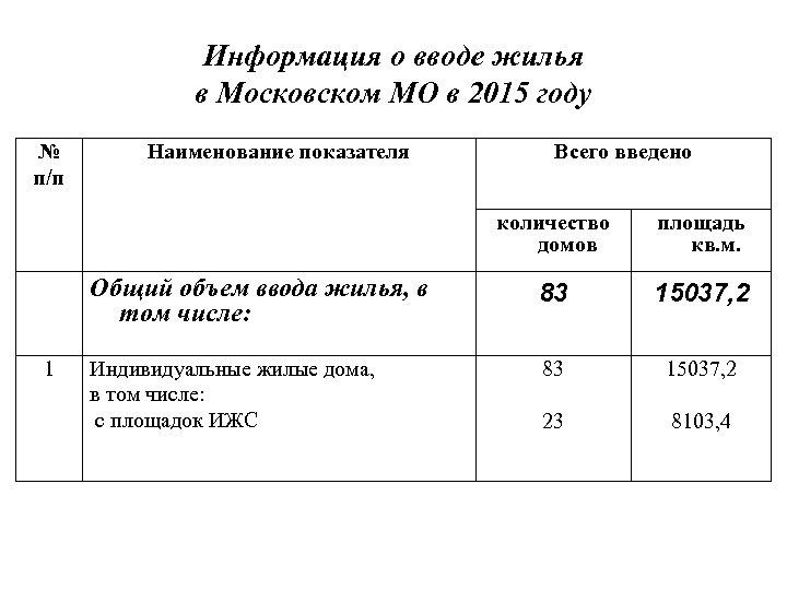 Информация о вводе жилья в Московском МО в 2015 году № п/п Наименование показателя