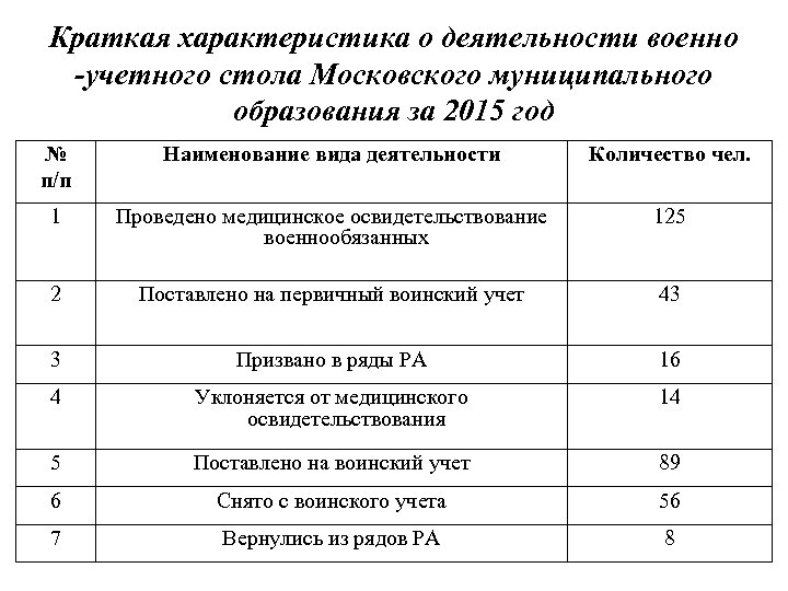 Краткая характеристика о деятельности военно -учетного стола Московского муниципального образования за 2015 год №