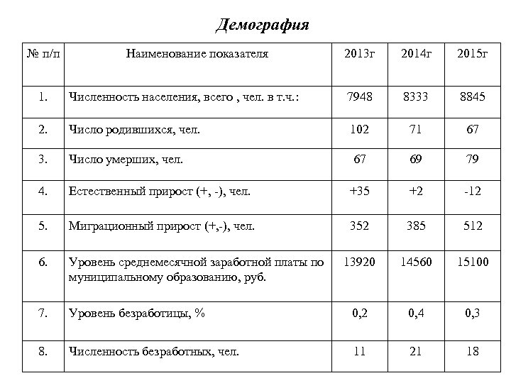 Демография № п/п Наименование показателя 2013 г 2014 г 2015 г 1. Численность населения,