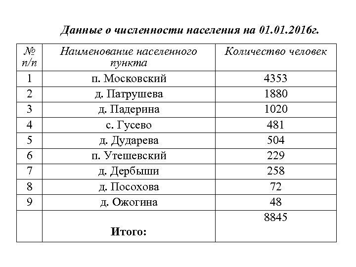Данные о численности населения на 01. 2016 г. № п/п 1 2 3 4