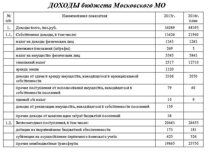 ДОХОДЫ бюджета Московского МО № п/п 2015 г. 2016 г. план Доходы всего, тыс.