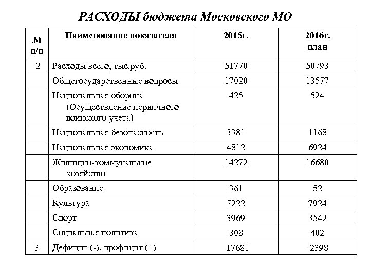 РАСХОДЫ бюджета Московского МО № п/п Наименование показателя 2015 г. 2016 г. план 2