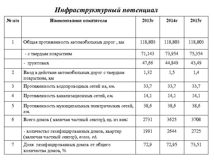 Инфраструктурный потенциал № п/п 2013 г 2014 г 2015 г Общая протяженность автомобильных дорог
