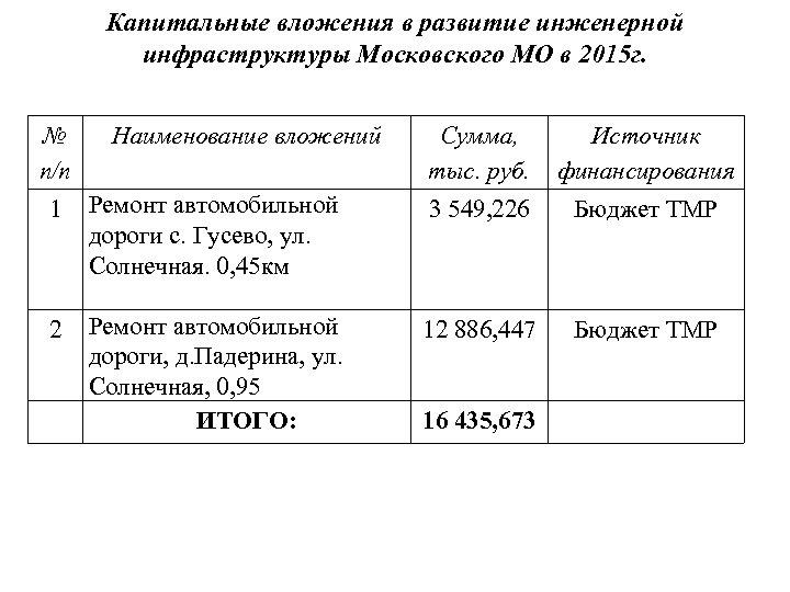 Капитальные вложения в развитие инженерной инфраструктуры Московского МО в 2015 г. № п/п Наименование