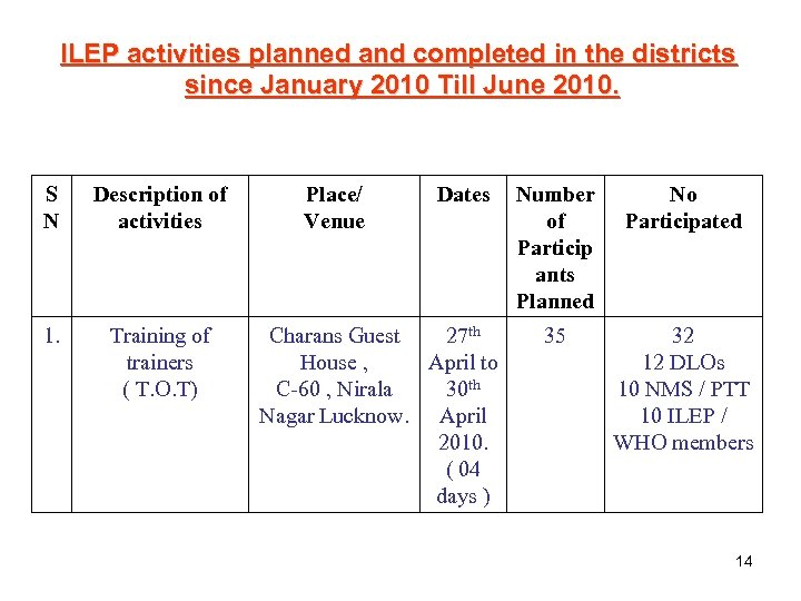 ILEP activities planned and completed in the districts since January 2010 Till June 2010.