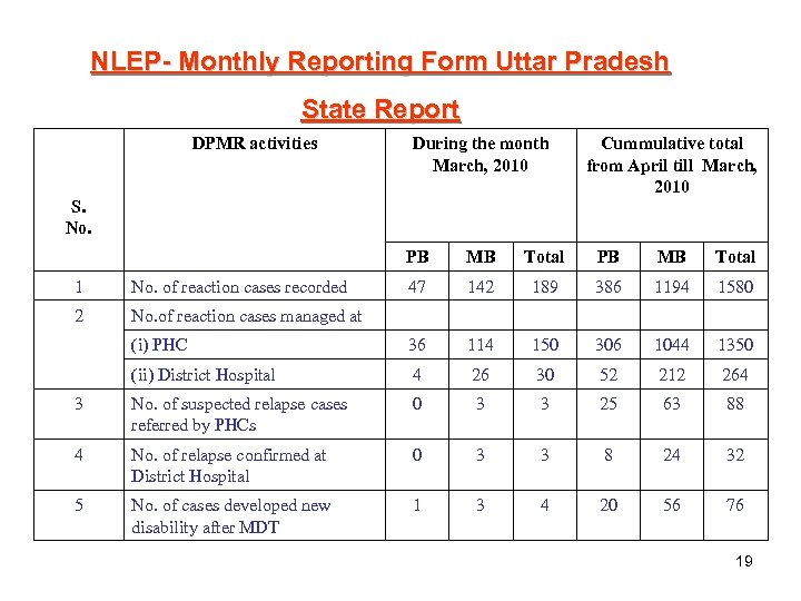 NLEP- Monthly Reporting Form Uttar Pradesh State Report DPMR activities During the month March,