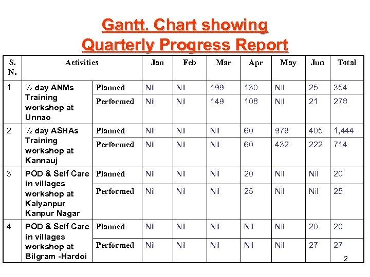 Gantt. Chart showing Quarterly Progress Report S. N. 1 2 3 4 Activities Jan
