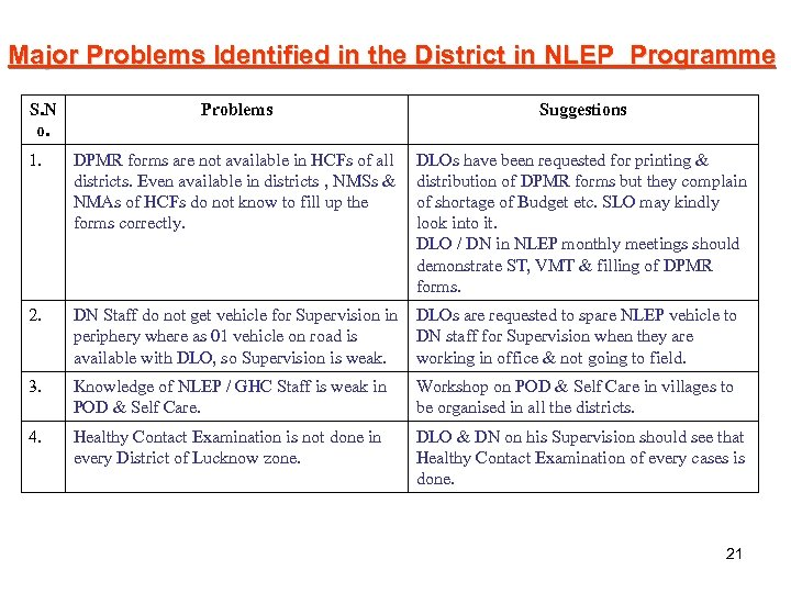 Major Problems Identified in the District in NLEP Programme S. N o. Problems Suggestions