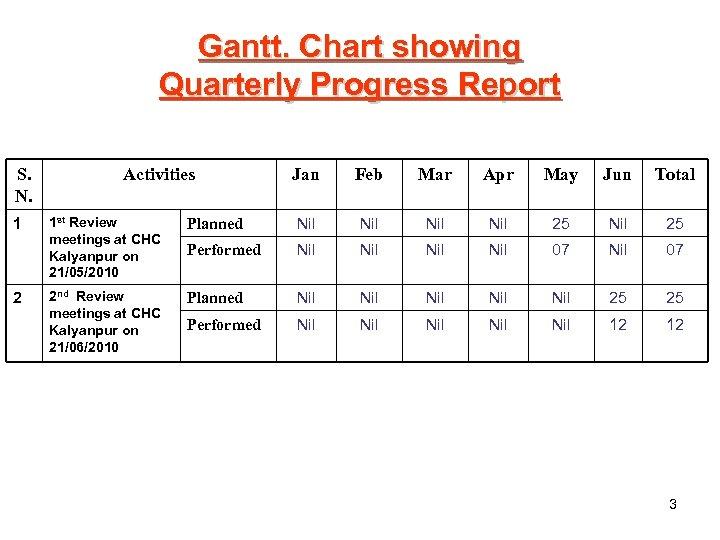 Gantt. Chart showing Quarterly Progress Report S. N. 1 2 Activities Jan Feb Mar