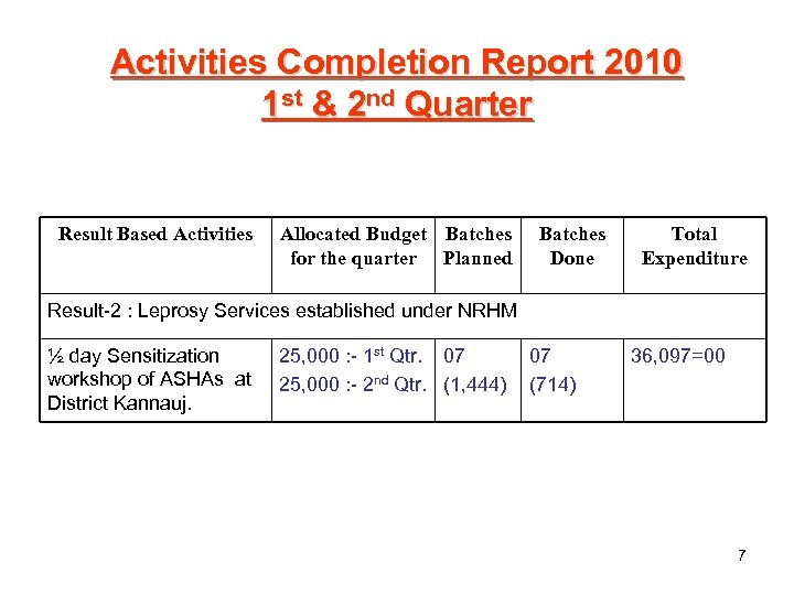 Activities Completion Report 2010 1 st & 2 nd Quarter Result Based Activities Allocated