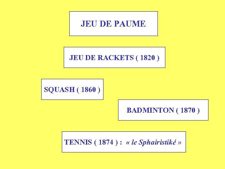 JEU DE PAUME JEU DE RACKETS ( 1820 ) SQUASH ( 1860 ) BADMINTON