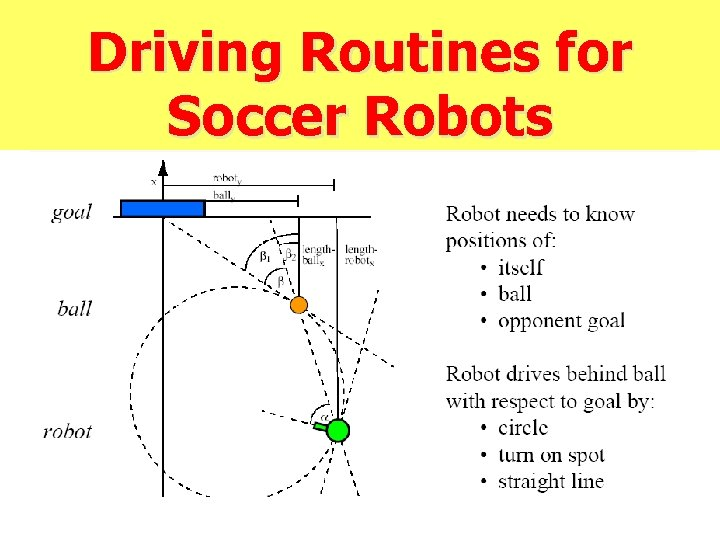 Driving Routines for Soccer Robots