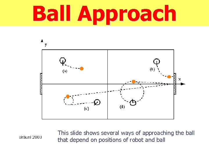 Ball Approach This slide shows several ways of approaching the ball that depend on