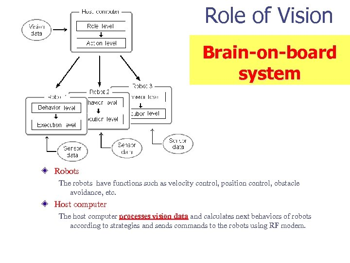 Role of Vision Brain-on-board system Robots The robots have functions such as velocity control,