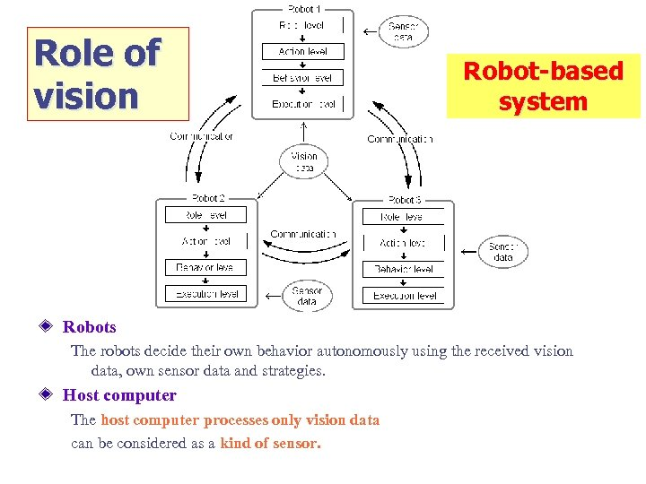Role of vision Robot-based system Robots The robots decide their own behavior autonomously using