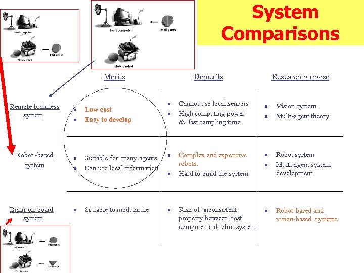 System Comparisons Merits Remote-brainless system n Robot -based system n Brain-on-board system n n