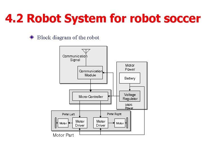 4. 2 Robot System for robot soccer Block diagram of the robot Communication Signal