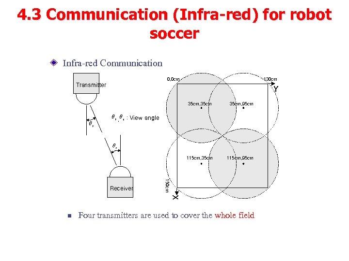 4. 3 Communication (Infra-red) for robot soccer Infra-red Communication 130 cm 0, 0 cm