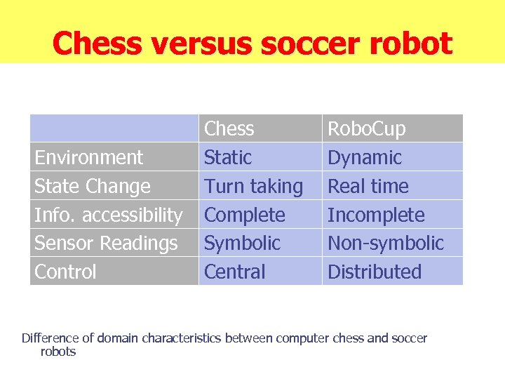 Chess versus soccer robot Environment State Change Info. accessibility Sensor Readings Control Chess Static