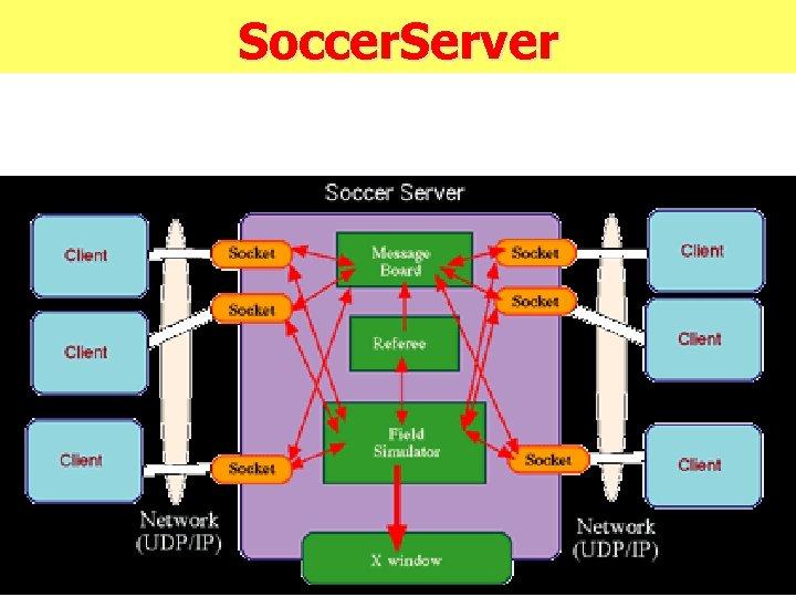 Soccer. Server