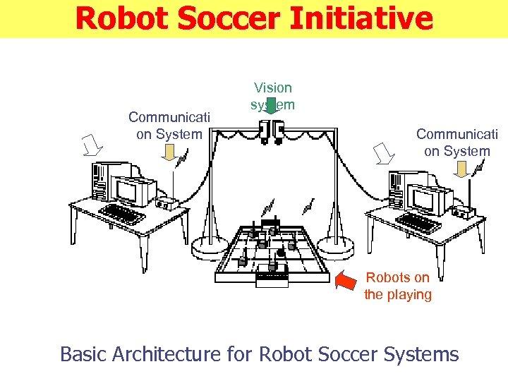 Robot Soccer Initiative Host comput er Communicati on System Vision system Host computer Communicati
