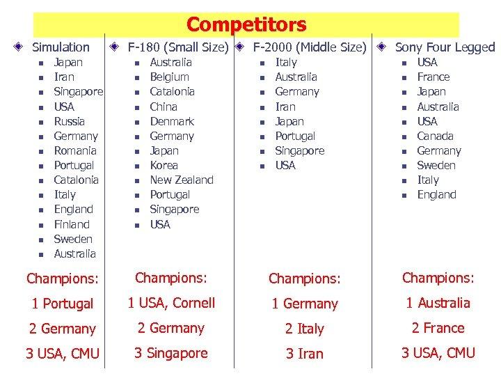 Competitors Simulation n n n Japan Iran Singapore USA Russia Germany Romania Portugal Catalonia