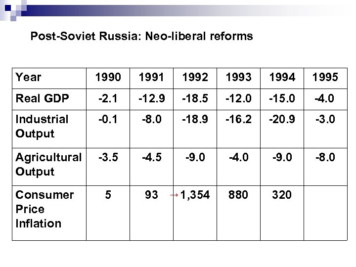 Post-Soviet Russia: Neo-liberal reforms Year 1990 1991 1992 1993 1994 1995 Real GDP -2.