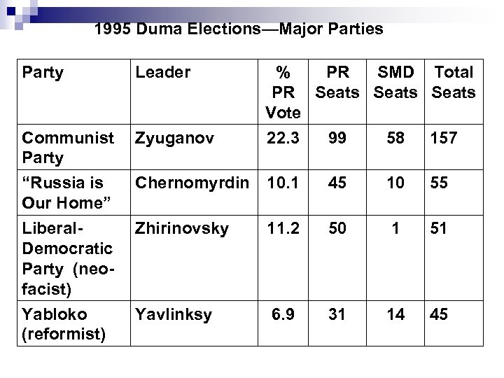 1995 Duma Elections—Major Parties Party Leader Communist Party Zyuganov % PR SMD Total PR
