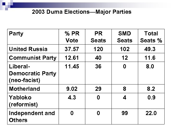 2003 Duma Elections—Major Parties Party United Russia Communist Party Liberal. Democratic Party (neo-facist) Motherland
