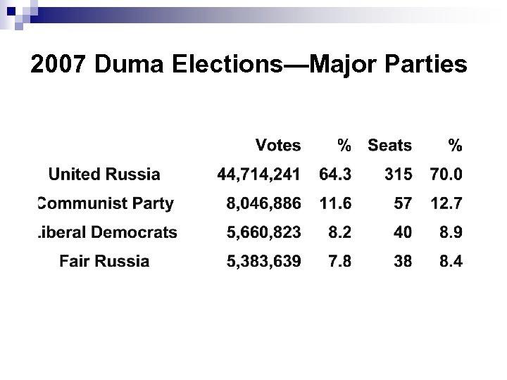 2007 Duma Elections—Major Parties