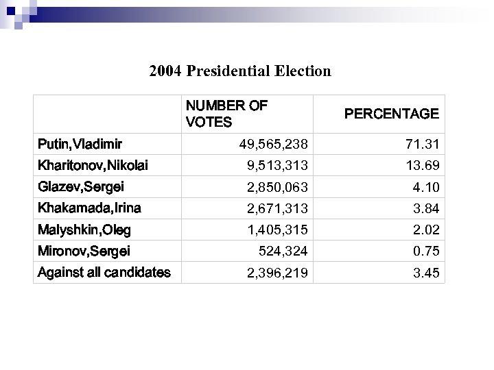2004 Presidential Election Putin, Vladimir NUMBER OF VOTES PERCENTAGE 49, 565, 238 71. 31