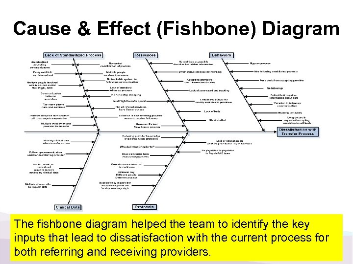 Cause & Effect (Fishbone) Diagram The fishbone diagram helped the team to identify the