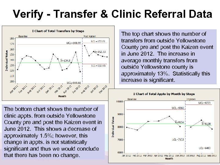 Verify - Transfer & Clinic Referral Data The top chart shows the number of