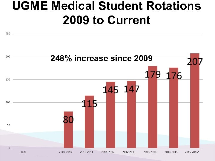 UGME Medical Student Rotations 2009 to Current 248% increase since 2009
