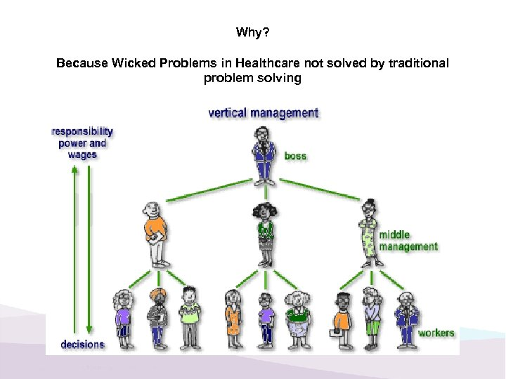 Why? Because Wicked Problems in Healthcare not solved by traditional problem solving