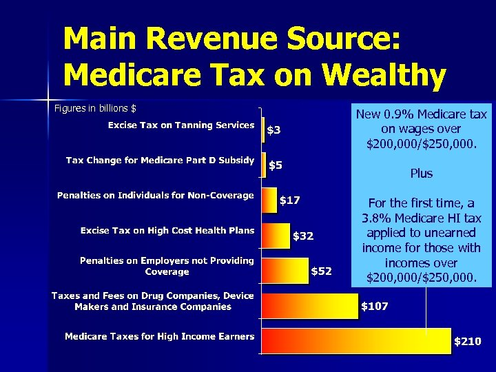 Main Revenue Source: Medicare Tax on Wealthy Figures in billions $ New 0. 9%