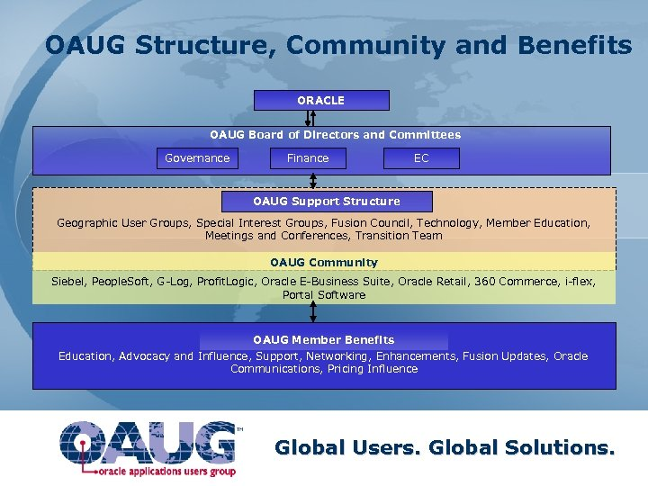 OAUG Structure, Community and Benefits ORACLE OAUG Board of Directors and Committees Governance Finance