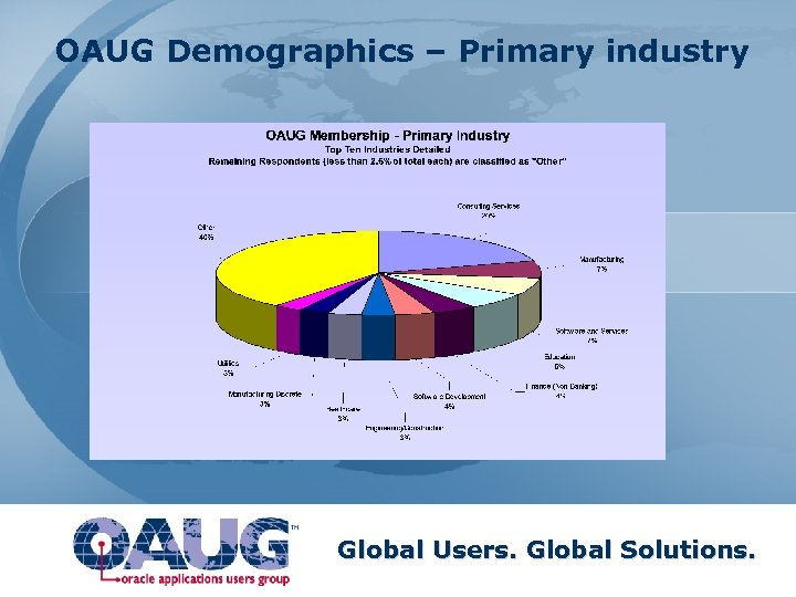 OAUG Demographics – Primary industry Global Users. Global Solutions.