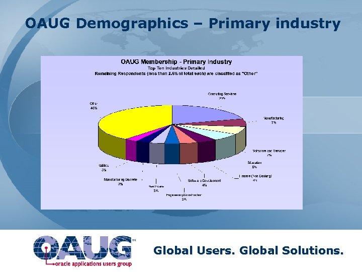 OAUG Demographics – Primary industry Global Users. Global Solutions.