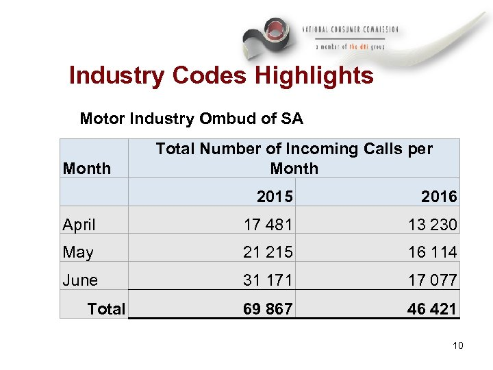 Industry Codes Highlights Motor Industry Ombud of SA Month Total Number of Incoming Calls