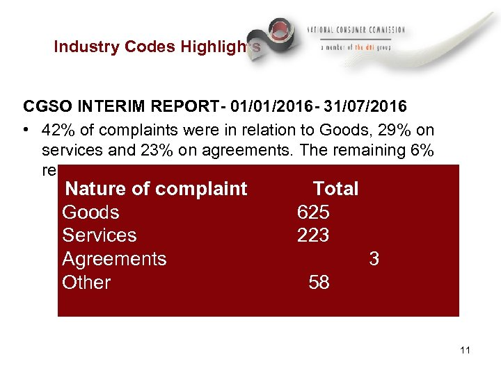 Industry Codes Highlights CGSO INTERIM REPORT- 01/01/2016 - 31/07/2016 • 42% of complaints were