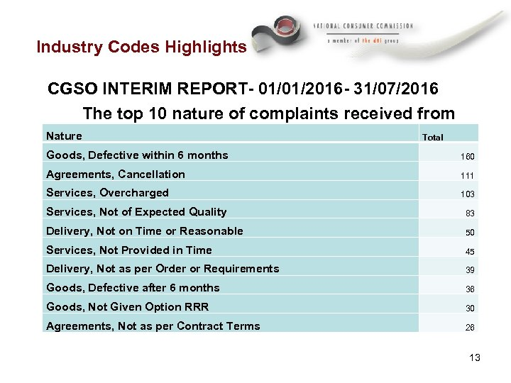 Industry Codes Highlights CGSO INTERIM REPORT- 01/01/2016 - 31/07/2016 The top 10 nature of