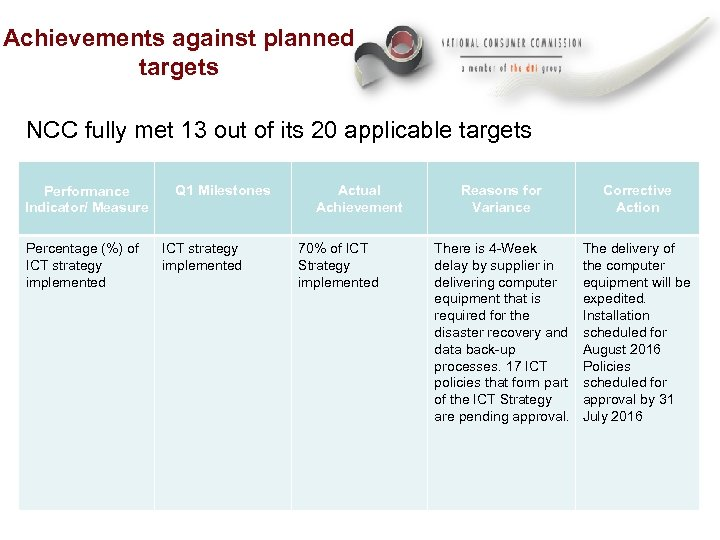 Achievements against planned targets NCC fully met 13 out of its 20 applicable targets