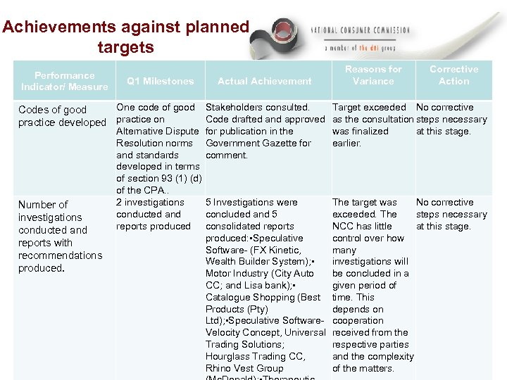 Achievements against planned targets Performance Indicator/ Measure Q 1 Milestones Actual Achievement Reasons for