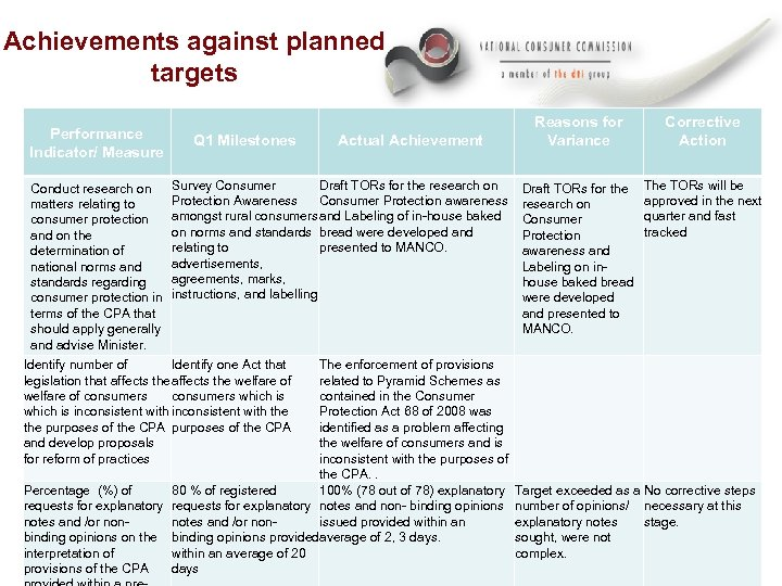 Achievements against planned targets Performance Indicator/ Measure Conduct research on matters relating to consumer