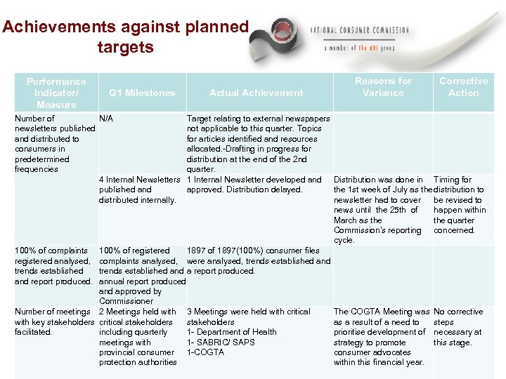 Achievements against planned targets Performance Indicator/ Measure Q 1 Milestones N/A Number of newsletters
