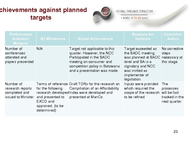 chievements against planned targets Performance Q 1 Milestones Indicator/ Measure N/A Number of conferences