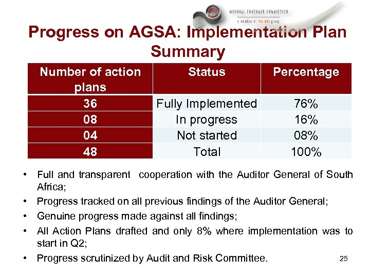 Progress on AGSA: Implementation Plan Summary Number of action Status plans 36 Fully Implemented