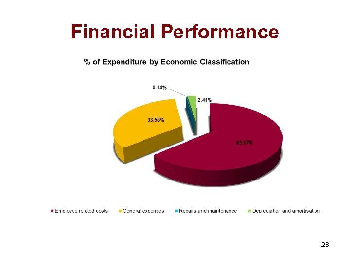 Financial Performance 28