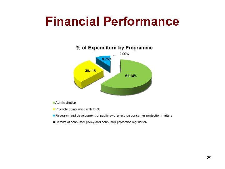 Financial Performance 29